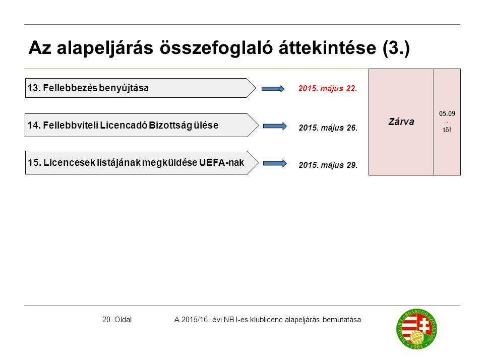 A 2015/16. évi NB I-es klublicenc alapeljárás bemutatása20. Oldal Az alapeljárás összefoglaló áttekintése (3.) 2015. május 22. 13. Fellebbezés benyújt