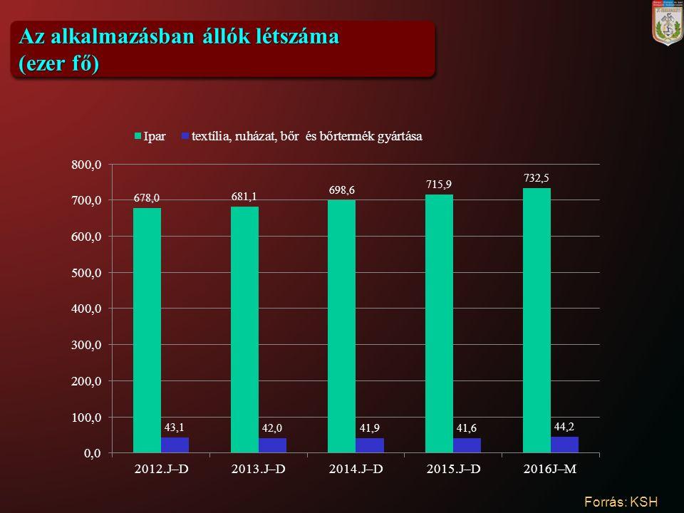 Az alkalmazásban állók létszáma (ezer fő) Forrás: KSH