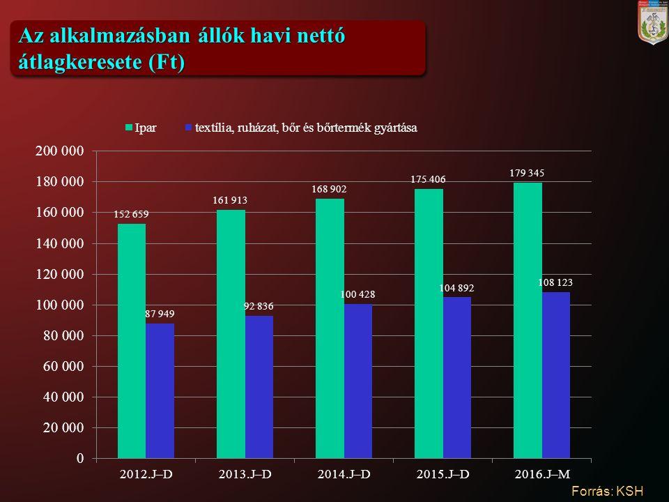 Az alkalmazásban állók havi nettó átlagkeresete (Ft) Forrás: KSH