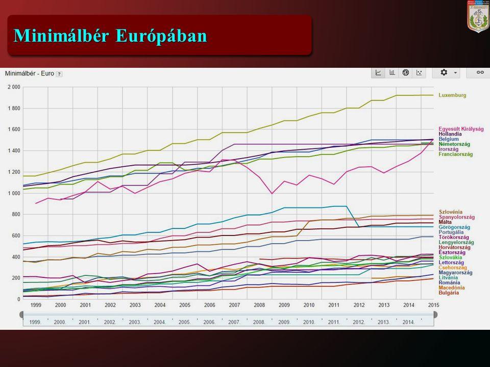 Minimálbér Európában