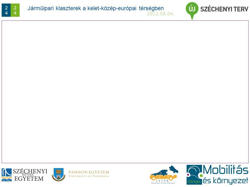 Járműipari klaszterek a kelet-közép-európai térségben 2012.05.04. 2424 2424