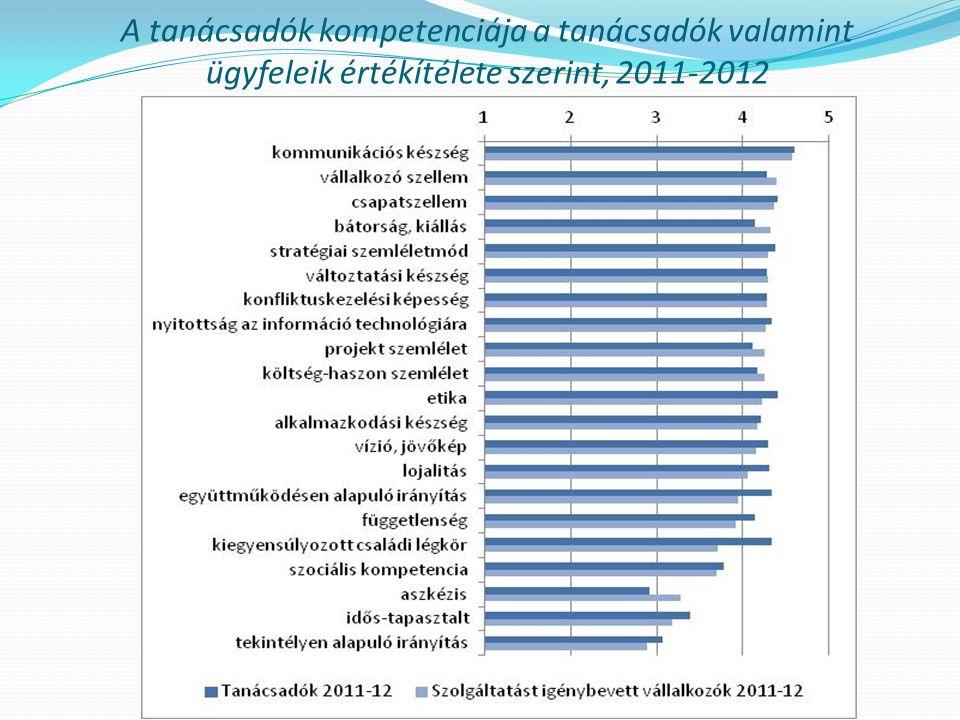 A tanácsadók kompetenciáinak változása a tanácsadók értékítélete szerint, 2001-2012