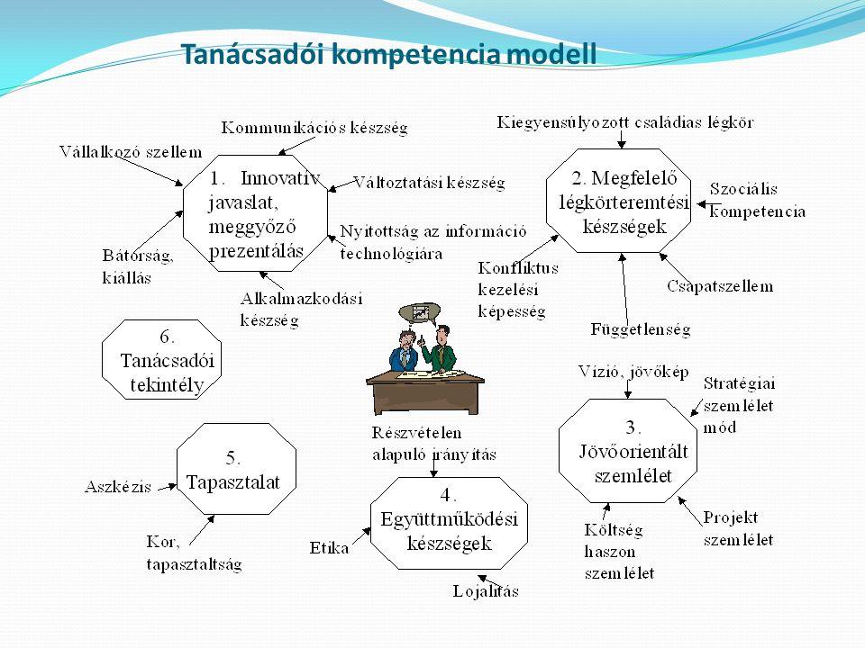 Összefoglalás A tanácsadók kompetenciái nem változtak jelentősen 2001 és 2012 között; A vállalkozók és tanácsadók véleménye között nem tapasztalható szignifikáns különbség: a tanácsadók ügyfeleikhez hasonlóan látják, értékelik tulajdonságaikat; A magyar és német tanácsadók kompetenciái között észlelhető egy kis különbség, de az eltérés nem jelentős a magyar illetve német vállalkozók hasonlóan látják, értékelik tanácsadóik tulajdonságait; A faktoranalízis eredményét foglalja össze a tanácsadói kompetencia modell, mely hat jellemző fontosságát hangsúlyozza.