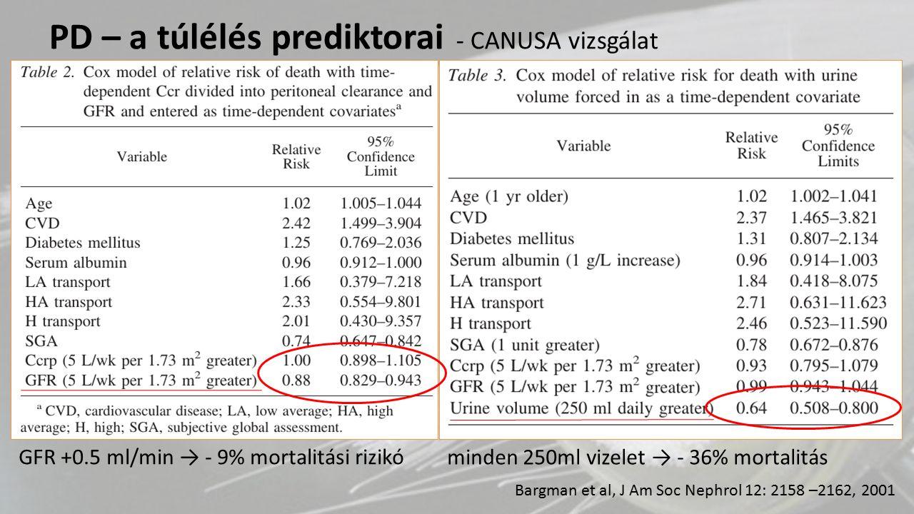 Bargman et al, J Am Soc Nephrol 12: 2158 –2162, 2001 GFR +0.5 ml/min → - 9% mortalitási rizikó PD – a túlélés prediktorai - CANUSA vizsgálat minden 25