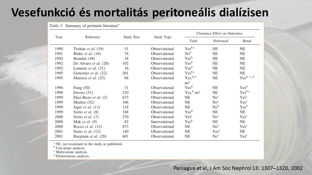 Paniagua et al, J Am Soc Nephrol 13: 1307 – 1320, 2002 Vesefunkció és mortalitás peritoneális dialízisen