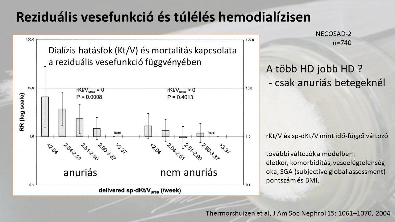 Thermorshuizen et al, J Am Soc Nephrol 15: 1061–1070, 2004 rKt/V és sp-dKt/V mint idő-függő változó további változók a modelben: életkor, komorbiditás