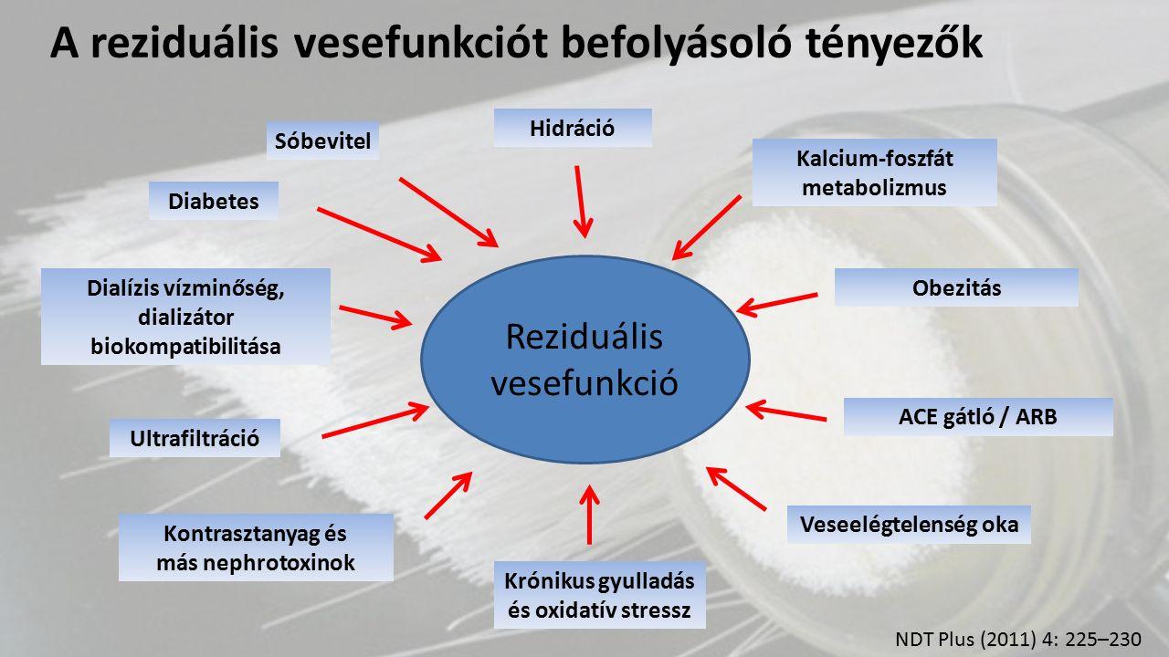 Reziduális vesefunkció Sóbevitel Diabetes Dialízis vízminőség, dializátor biokompatibilitása Ultrafiltráció Kontrasztanyag és más nephrotoxinok Hidrác