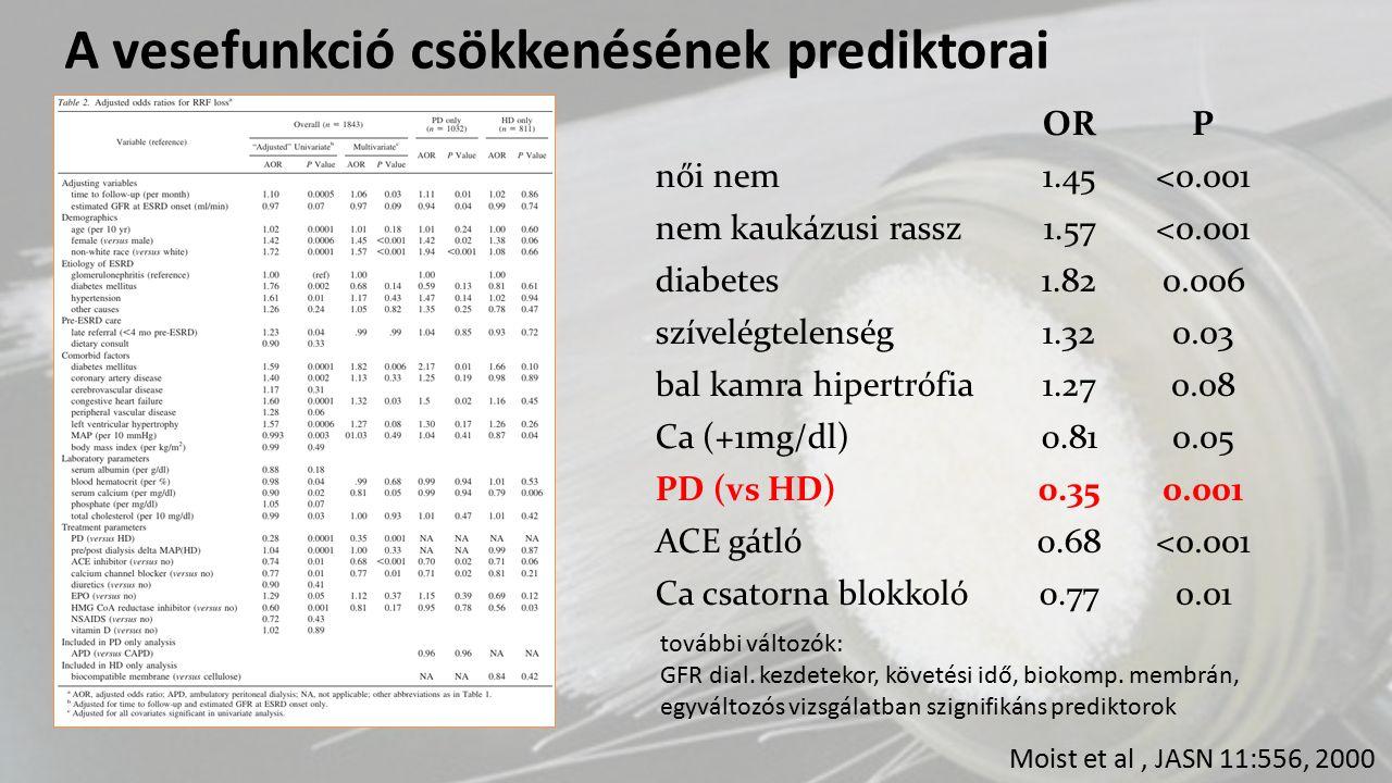 Moist et al, JASN 11:556, 2000 ORP női nem1.45<0.001 nem kaukázusi rassz1.57<0.001 diabetes1.820.006 szívelégtelenség1.320.03 bal kamra hipertrófia1.2