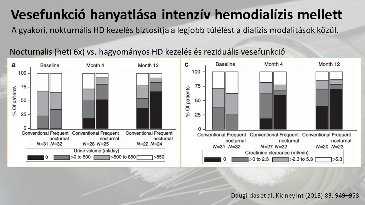 Vesefunkció hanyatlása intenzív hemodialízis mellett Nocturnalis (heti 6x) vs. hagyományos HD kezelés és reziduális vesefunkció Daugirdas et al, Kidne