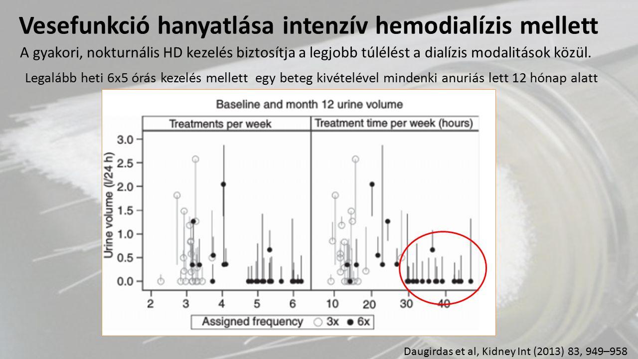 Daugirdas et al, Kidney Int (2013) 83, 949–958 Legalább heti 6x5 órás kezelés mellett egy beteg kivételével mindenki anuriás lett 12 hónap alatt A gya