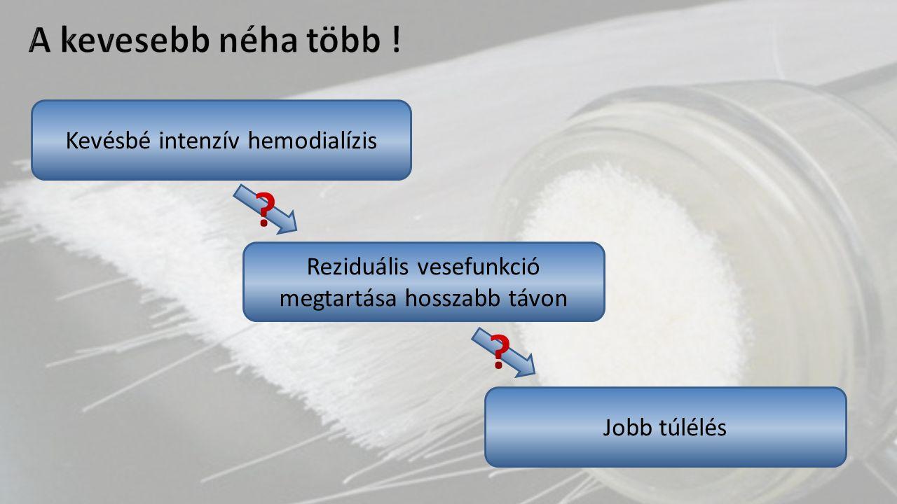 Kevésbé intenzív hemodialízis Reziduális vesefunkció megtartása hosszabb távon Jobb túlélés