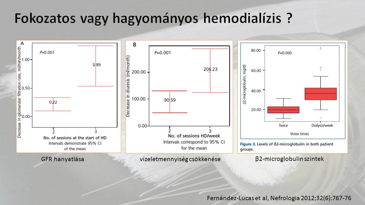 GFR hanyatlása vizeletmennyiség csökkenése β2-microglobulin szintek