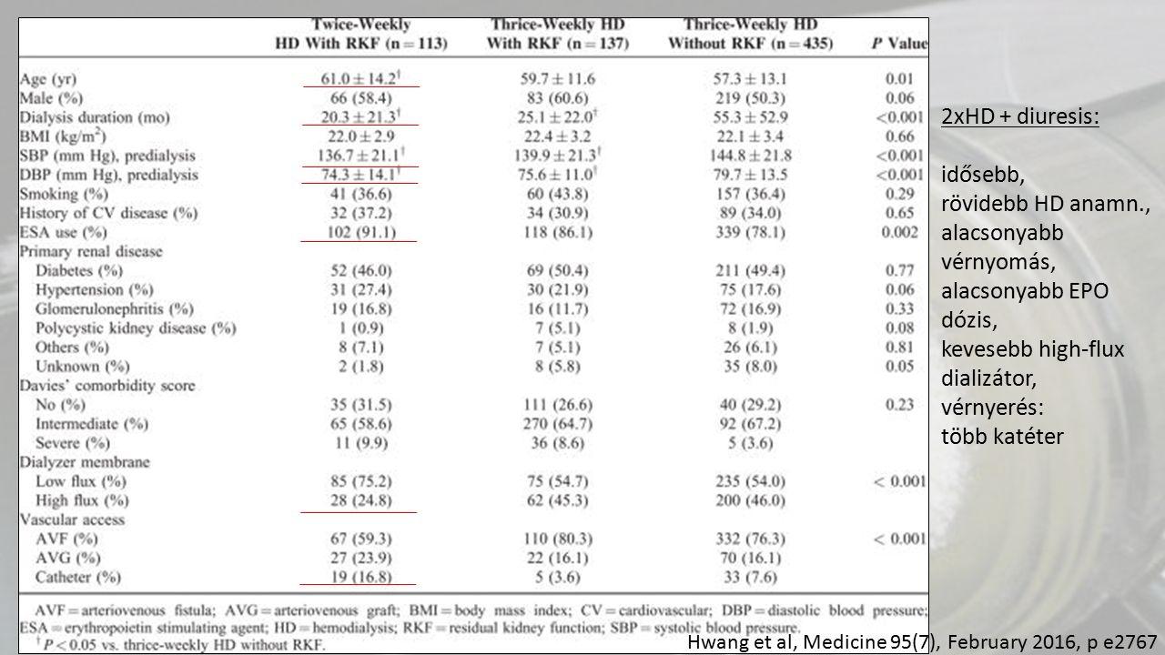 2xHD + diuresis: idősebb, rövidebb HD anamn., alacsonyabb vérnyomás, alacsonyabb EPO dózis, kevesebb high-flux dializátor, vérnyerés: több katéter Hwa