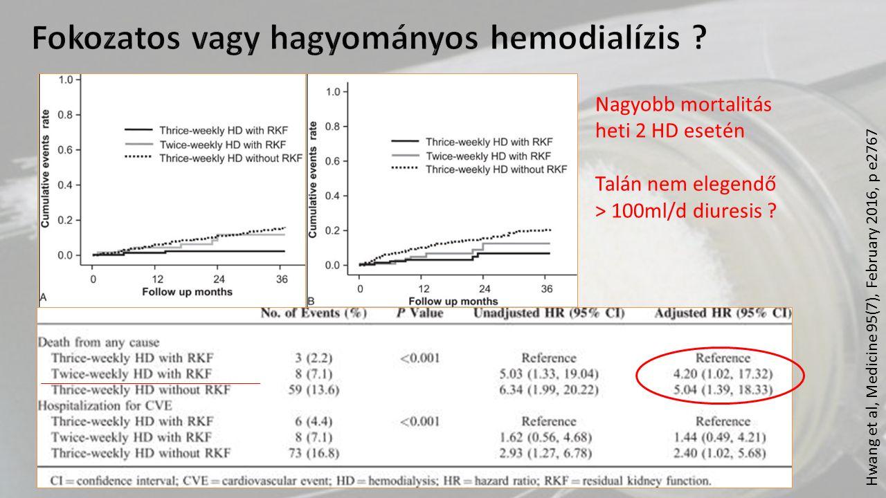 Nagyobb mortalitás heti 2 HD esetén Talán nem elegendő > 100ml/d diuresis ? Fokozatos vagy hagyományos hemodialízis ?