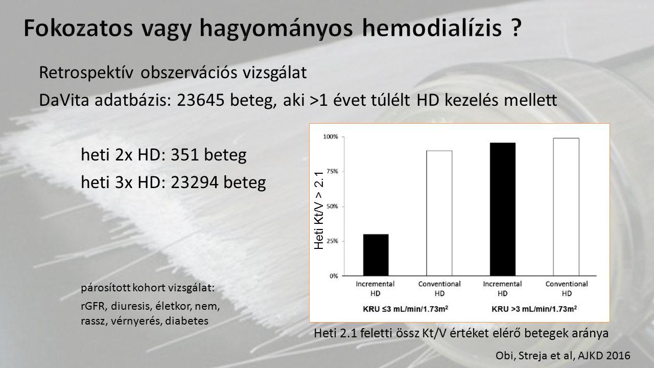 Retrospektív obszervációs vizsgálat DaVita adatbázis: 23645 beteg, aki >1 évet túlélt HD kezelés mellett heti 2x HD: 351 beteg heti 3x HD: 23294 beteg