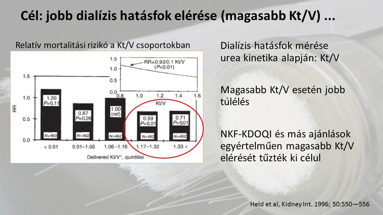 Prospektív kohort vizsgálat (Madrid, Spanyolország) 95 incidens beteg, követési idő: 5 év ha GFR > 2.5ml/min → heti 2x HD kezelés (41 beteg) kéthavonta kontroll: ha vizelet < 100ml/nap, vagy más indikáció → váltás heti 3x HD kezelésre (15 beteg) Heti 2 HD kezeléssel kezdett betegek: → jobb túlélés → GFR lassabb csökkenése: 0.22+-0.36ml/min/month vs 0.89ml/min/month → alacsonyabb β2-microglobulin szintek: 19.7+-5 vs 38.3+-13 → alacsonyabb EPO igény: 7058+-3749 vs 12553+-10826 U/week Fernández-Lucas et al, Nefrologia 2012;32(6):767-76