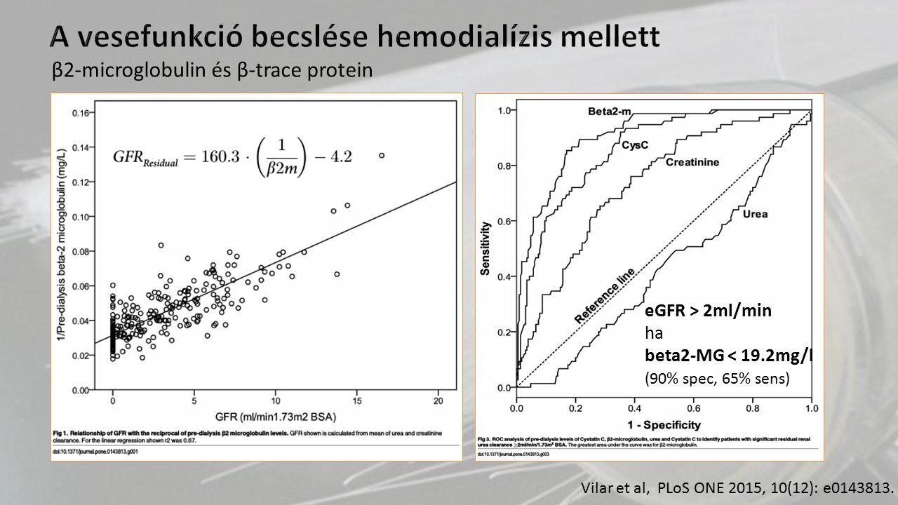 A vesefunkció becslése hemodialízis mellett Vilar et al, PLoS ONE 2015, 10(12): e0143813. eGFR > 2ml/min ha beta2-MG < 19.2mg/l (90% spec, 65% sens) β