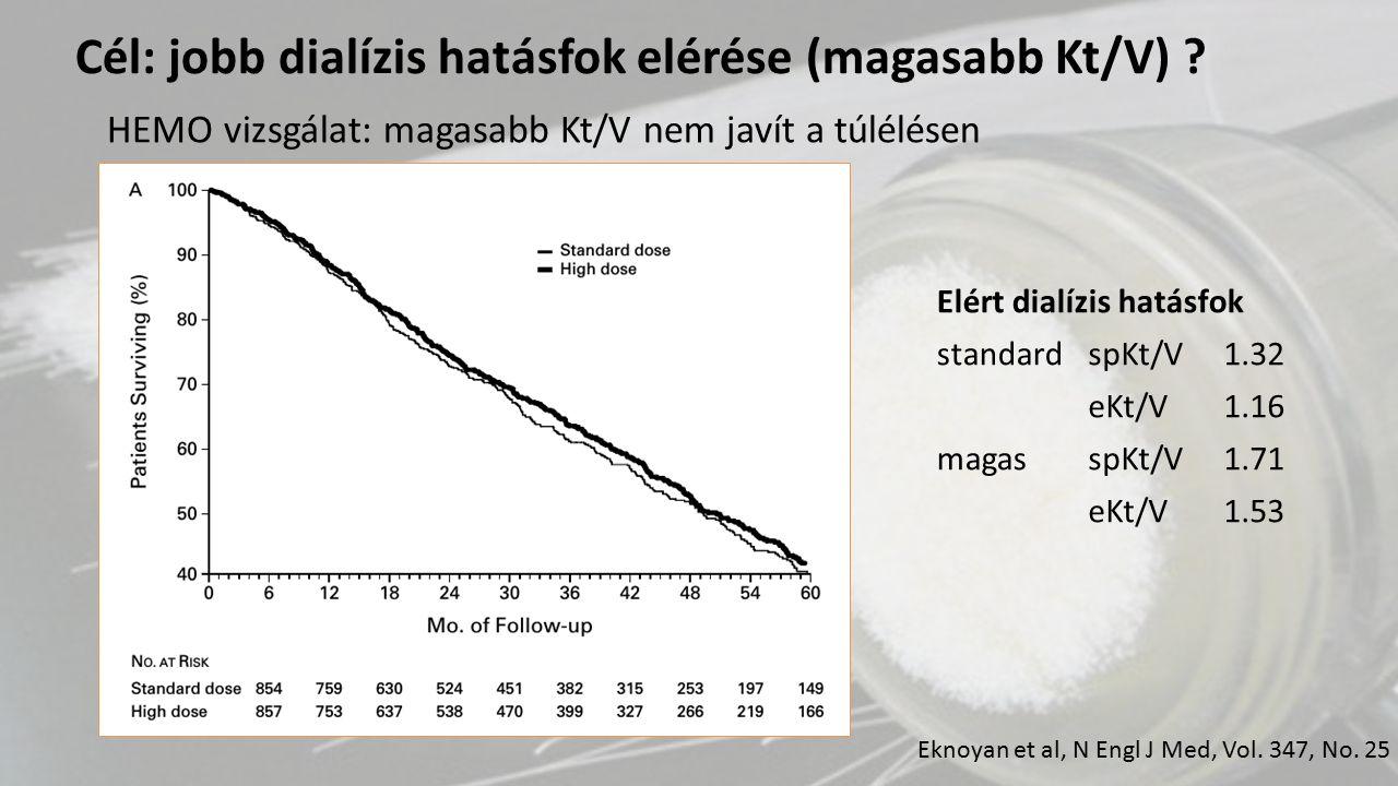 HEMO vizsgálat: magasabb Kt/V nem javít a túlélésen Eknoyan et al, N Engl J Med, Vol. 347, No. 25 Elért dialízis hatásfok standardspKt/V1.32 eKt/V1.16
