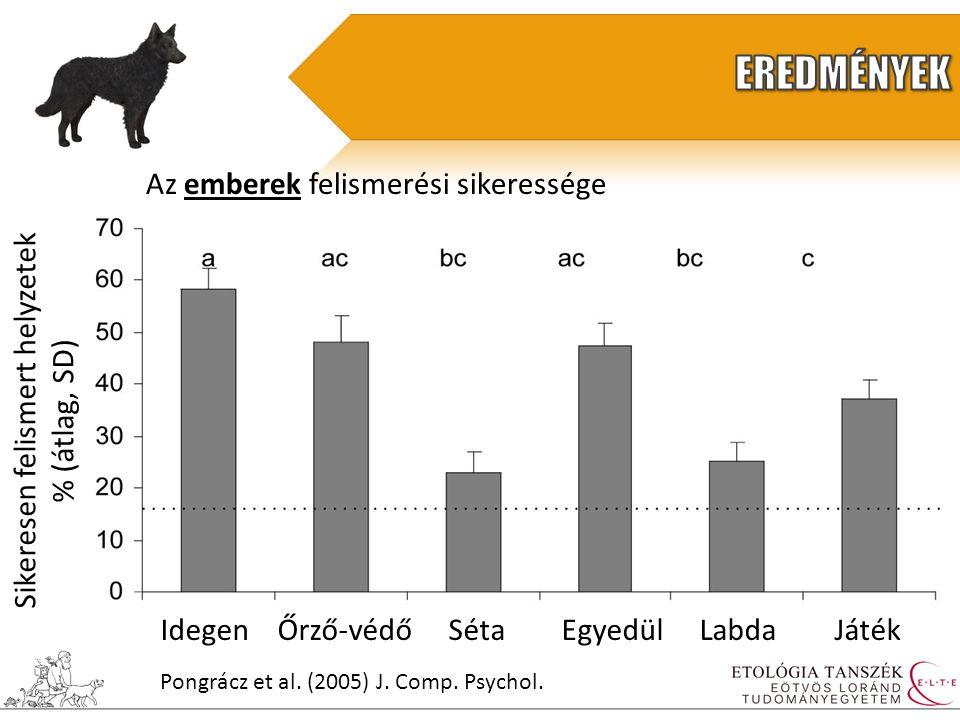 Az emberek felismerési sikeressége Sikeresen felismert helyzetek % (átlag, SD) Idegen Őrző-védő Séta Egyedül Labda Játék Pongrácz et al.