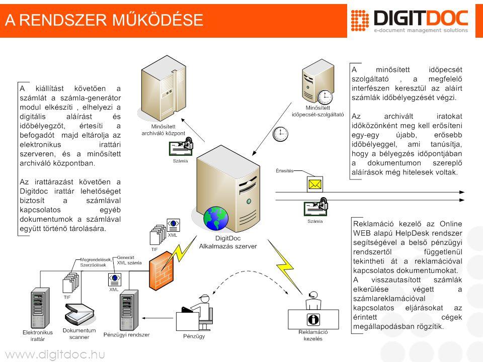 www.digitdoc.hu A RENDSZER MŰKÖDÉSE