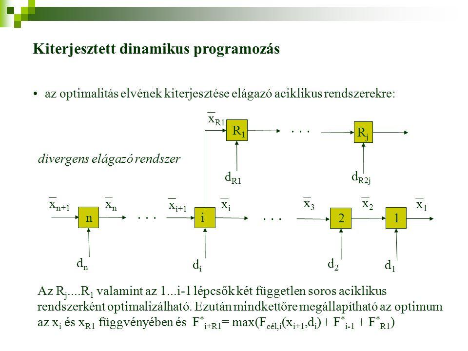 Kiterjesztett dinamikus programozás az optimalitás elvének kiterjesztése elágazó aciklikus rendszerekre: n i 2 1 xnxn xixi x2x2 x1x1 dndn didi d2d2 d1d1 x3x3 x n+1...