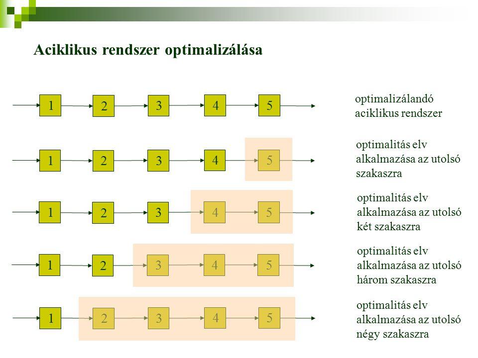 1 2 3 4 5 optimalizálandó aciklikus rendszer 1 2 3 4 5 1 2 3 4 5 1 2 3 4 5 1 2 3 4 5 optimalitás elv alkalmazása az utolsó szakaszra optimalitás elv alkalmazása az utolsó két szakaszra optimalitás elv alkalmazása az utolsó három szakaszra optimalitás elv alkalmazása az utolsó négy szakaszra Aciklikus rendszer optimalizálása