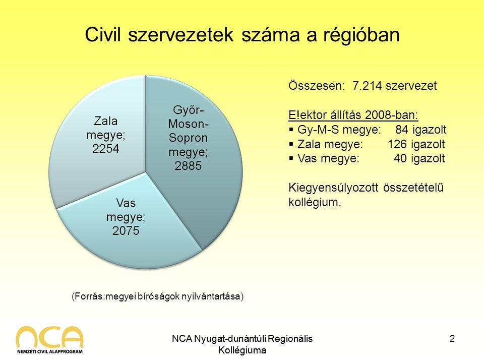 Civil szervezetek száma a régióban NCA Nyugat-dunántúli Regionális Kollégiuma 2 Összesen: 7.214 szervezet E!ektor állítás 2008-ban:  Gy-M-S megye: 84 igazolt  Zala megye: 126 igazolt  Vas megye: 40 igazolt Kiegyensúlyozott összetételű kollégium.