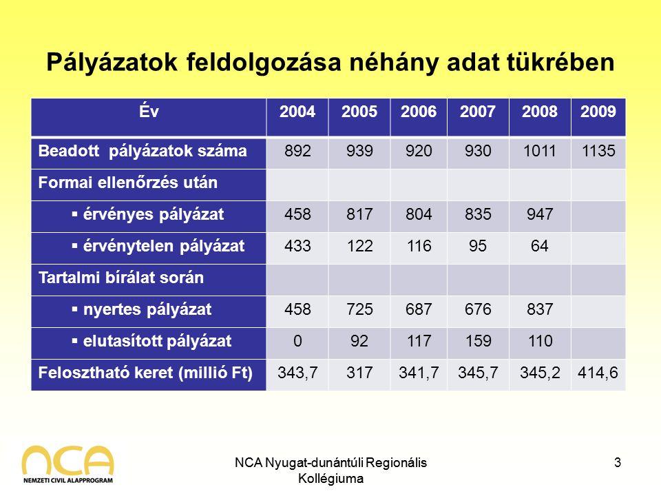 NCA Nyugat-dunántúli Regionális Kollégiuma Pályázatok feldolgozása néhány adat tükrében Év200420052006200720082009 Beadott pályázatok száma89293992093