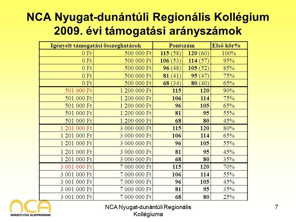 NCA Nyugat-dunántúli Regionális Kollégiuma NCA Nyugat-dunántúli Regionális Kollégium 2009. évi támogatási arányszámok NCA Nyugat-dunántúli Regionális