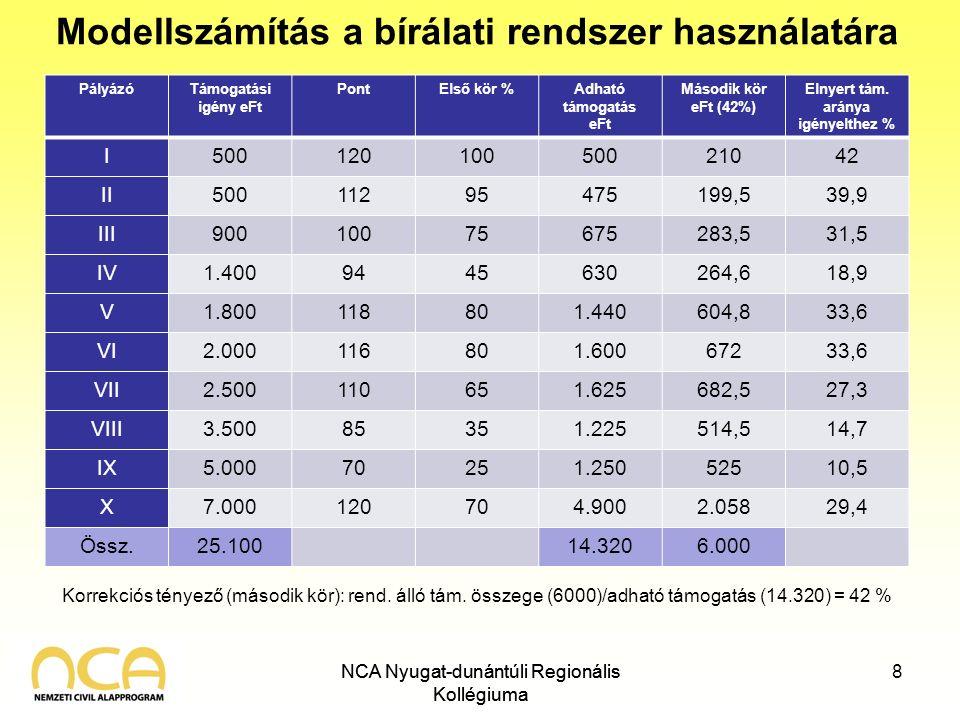 NCA Nyugat-dunántúli Regionális Kollégiuma Modellszámítás a bírálati rendszer használatára PályázóTámogatási igény eFt PontElső kör %Adható támogatás eFt Második kör eFt (42%) Elnyert tám.
