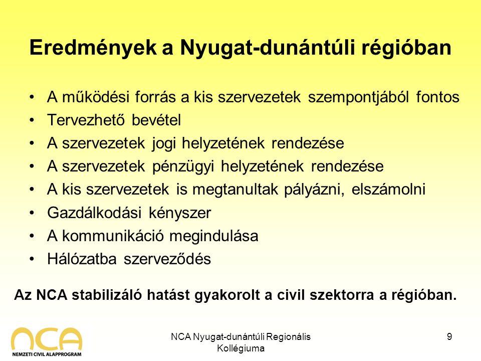 NCA Nyugat-dunántúli Regionális Kollégiuma 9 Eredmények a Nyugat-dunántúli régióban A működési forrás a kis szervezetek szempontjából fontos Tervezhető bevétel A szervezetek jogi helyzetének rendezése A szervezetek pénzügyi helyzetének rendezése A kis szervezetek is megtanultak pályázni, elszámolni Gazdálkodási kényszer A kommunikáció megindulása Hálózatba szerveződés Az NCA stabilizáló hatást gyakorolt a civil szektorra a régióban.