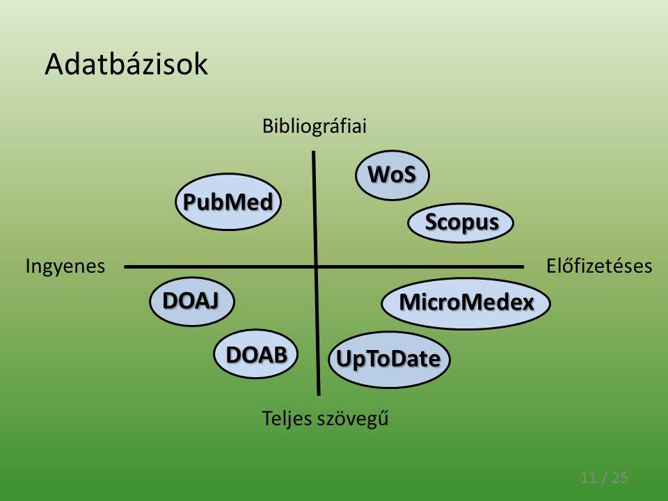 Adatbázisok 11 / 25 Bibliográfiai Teljes szövegű IngyenesElőfizetéses PubMed DOAJ DOAB WoS Scopus UpToDate MicroMedex