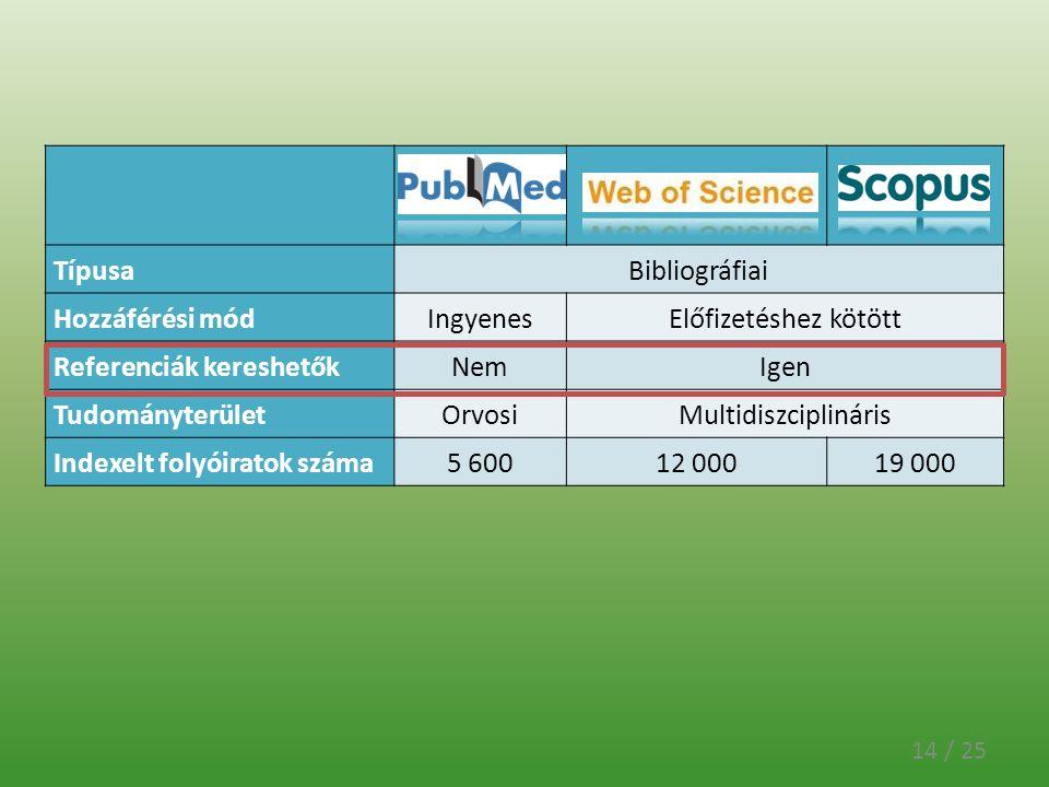 14 / 25 TípusaBibliográfiai Hozzáférési módIngyenesElőfizetéshez kötött Referenciák kereshetőkNemIgen TudományterületOrvosiMultidiszciplináris Indexel