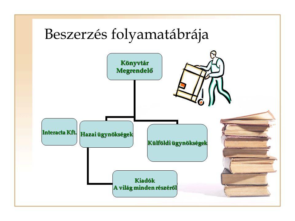 Beszerzés folyamatábrájaKönyvtárMegrendelő Hazai ügynökségek Interacta Kft. Külföldi ügynökségek Kiadók A világ minden részéről