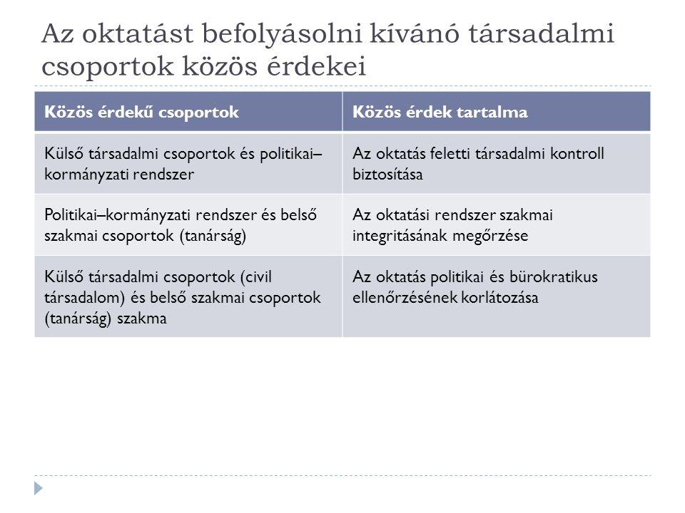 Az oktatást befolyásolni kívánó társadalmi csoportok közös érdekei Közös érdekű csoportokKözös érdek tartalma Külső társadalmi csoportok és politikai– kormányzati rendszer Az oktatás feletti társadalmi kontroll biztosítása Politikai–kormányzati rendszer és belső szakmai csoportok (tanárság) Az oktatási rendszer szakmai integritásának megőrzése Külső társadalmi csoportok (civil társadalom) és belső szakmai csoportok (tanárság) szakma Az oktatás politikai és bürokratikus ellenőrzésének korlátozása