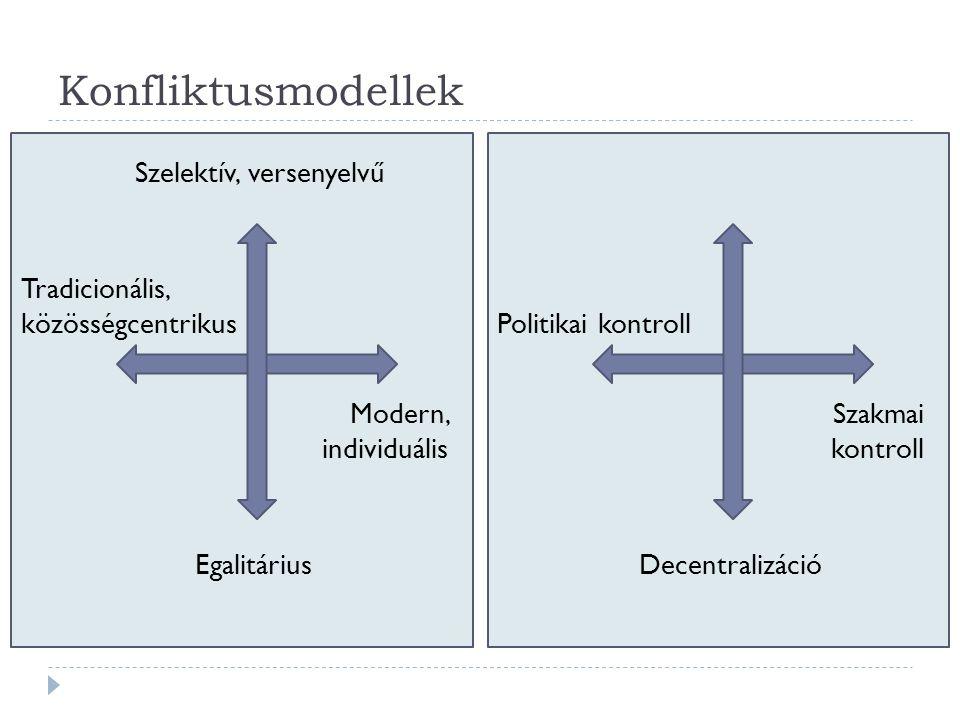 Konfliktusmodellek Szelektív, versenyelvűCentralizáció Egalitárius Tradicionális, közösségcentrikus Modern, individuális Decentralizáció Politikai kontroll Szakmai kontroll