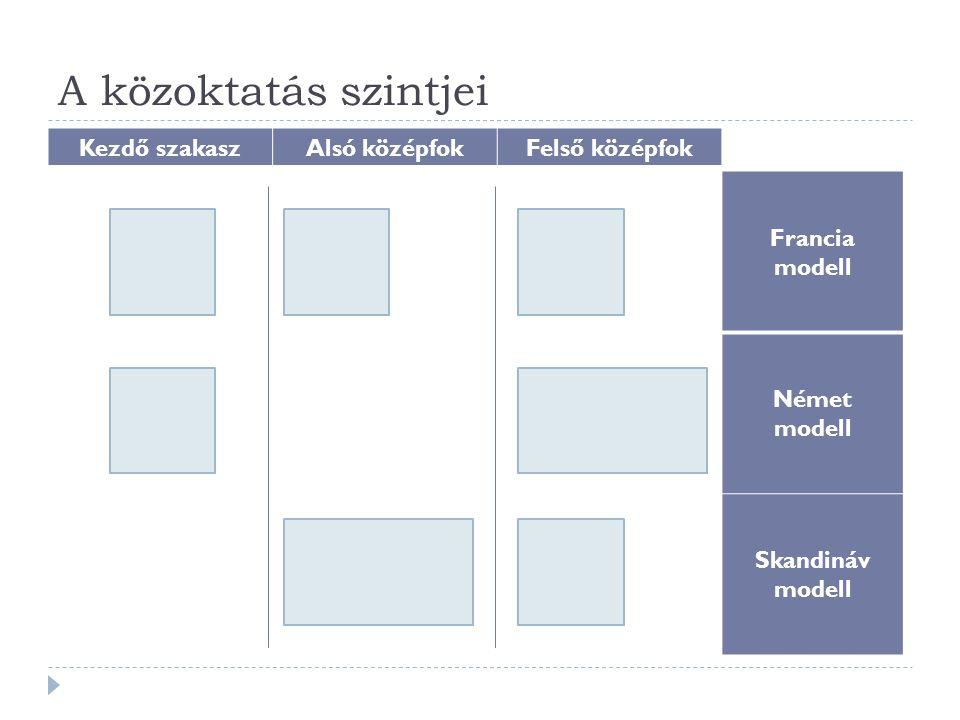 A közoktatás szintjei Kezdő szakaszAlsó középfokFelső középfok Francia modell Német modell Skandináv modell