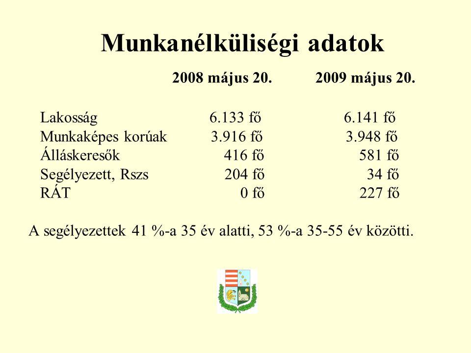 Munkanélküliségi adatok 2008 május 20. 2009 május 20. Lakosság 6.133 fő 6.141 fő Munkaképes korúak 3.916 fő 3.948 fő Álláskeresők 416 fő 581 fő Segély