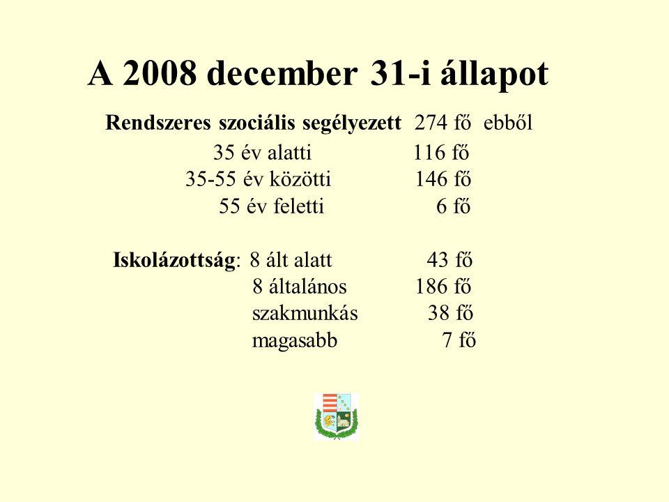 A 2008 december 31-i állapot Rendszeres szociális segélyezett 274 fő ebből 35 év alatti 116 fő 35-55 év közötti 146 fő 55 év feletti 6 fő Iskolázottság: 8 ált alatt 43 fő 8 általános 186 fő szakmunkás 38 fő magasabb 7 fő