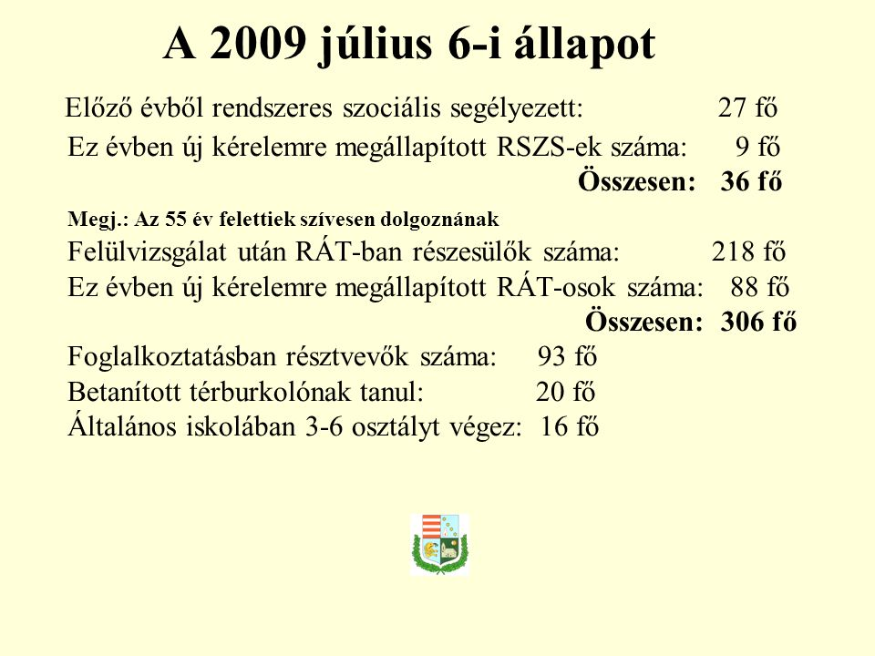 A 2009 július 6-i állapot Előző évből rendszeres szociális segélyezett: 27 fő Ez évben új kérelemre megállapított RSZS-ek száma: 9 fő Összesen: 36 fő Megj.: Az 55 év felettiek szívesen dolgoznának Felülvizsgálat után RÁT-ban részesülők száma: 218 fő Ez évben új kérelemre megállapított RÁT-osok száma: 88 fő Összesen: 306 fő Foglalkoztatásban résztvevők száma: 93 fő Betanított térburkolónak tanul: 20 fő Általános iskolában 3-6 osztályt végez: 16 fő