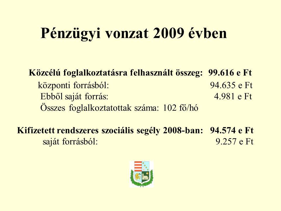 Pénzügyi vonzat 2009 évben Közcélú foglalkoztatásra felhasznált összeg: 99.616 e Ft központi forrásból: 94.635 e Ft Ebből saját forrás: 4.981 e Ft Összes foglalkoztatottak száma: 102 fő/hó Kifizetett rendszeres szociális segély 2008-ban: 94.574 e Ft saját forrásból: 9.257 e Ft