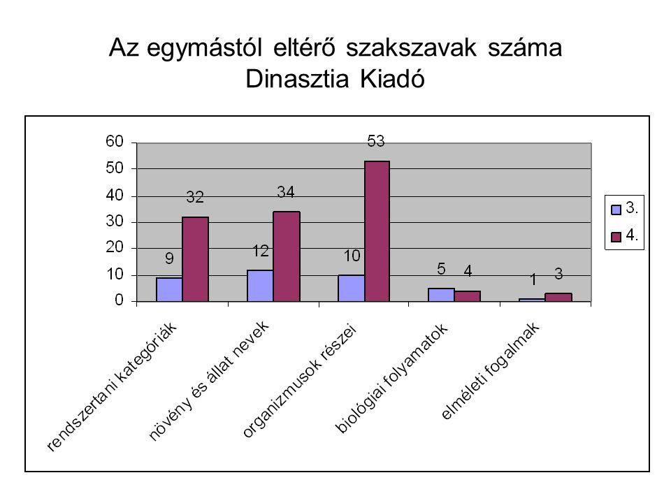 Az egymástól eltérő szakszavak száma Dinasztia Kiadó