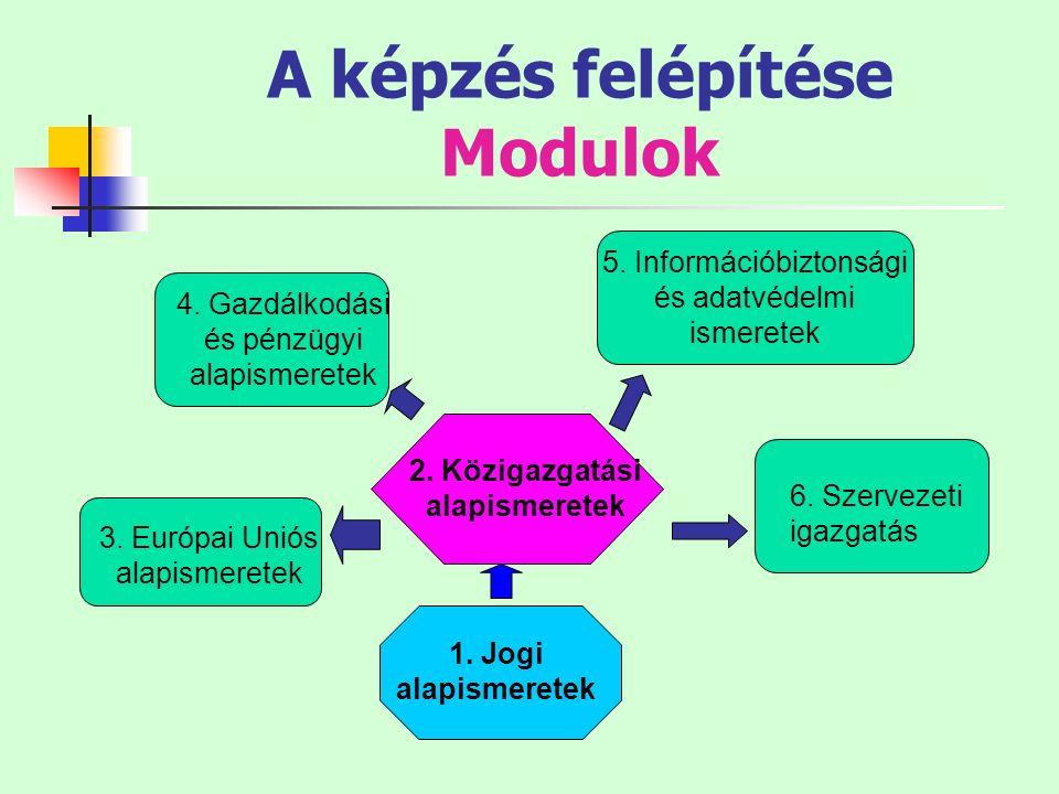 A képzés felépítése Modulok 1. Jogi alapismeretek 2. Közigazgatási alapismeretek 3. Európai Uniós alapismeretek 4. Gazdálkodási és pénzügyi alapismere