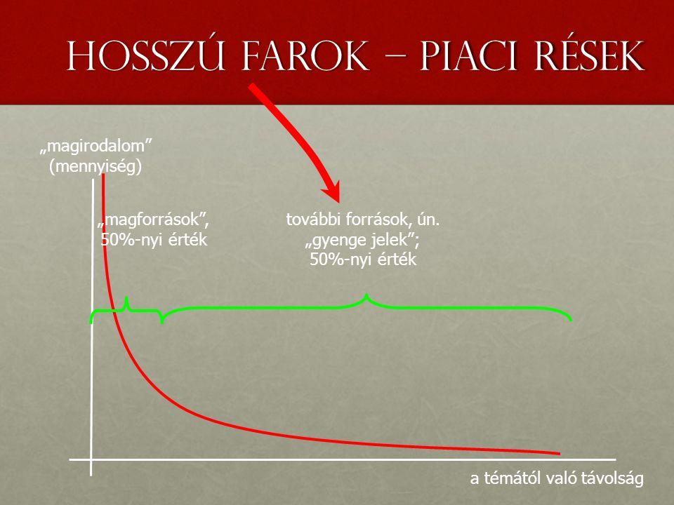 """hosszú farok – piaci rések """"magirodalom (mennyiség) a témától való távolság """"magforrások , 50%-nyi érték további források, ún."""