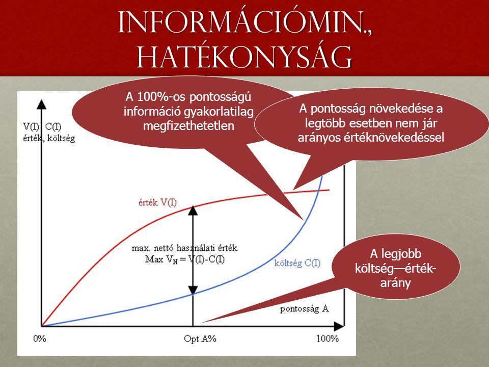 Információmin., hatékonyság A 100%-os pontosságú információ gyakorlatilag megfizethetetlen A legjobb költség—érték- arány A pontosság növekedése a legtöbb esetben nem jár arányos értéknövekedéssel