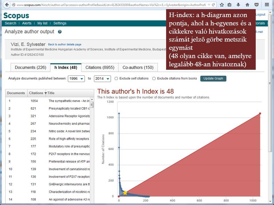 H-index: a h-diagram azon pontja, ahol a h-egyenes és a cikkekre való hivatkozások számát jelz ő görbe metszik egymást (48 olyan cikke van, amelyre legalább 48-an hivatoznak)