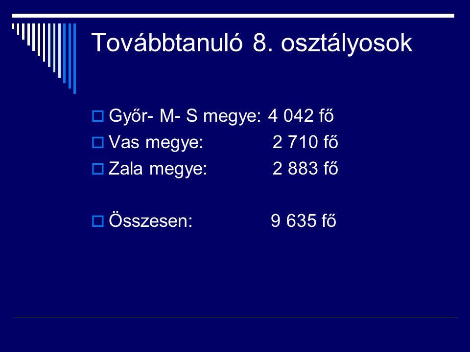 Továbbtanuló 8. osztályosok  Győr- M- S megye: 4 042 fő  Vas megye: 2 710 fő  Zala megye: 2 883 fő  Összesen: 9 635 fő