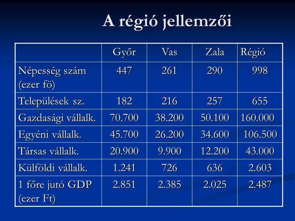 A régió jellemzői GyőrVasZalaRégió Népesség szám (ezer fö) 447261290998 Települések sz. 182216257655 Gazdasági vállalk. 70.70038.20050.100160.000 Egyé