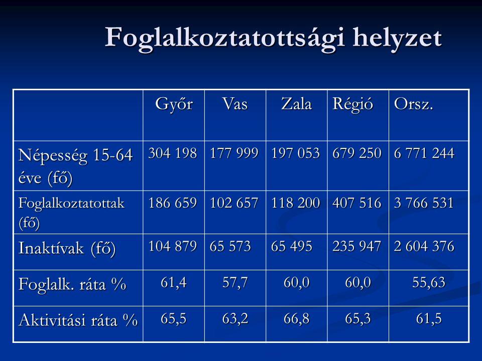 Foglalkoztatottsági helyzet GyőrVasZalaRégióOrsz. Népesség 15-64 éve (fő) 304 198 177 999 197 053 679 250 6 771 244 Foglalkoztatottak (fő) 186 659 102