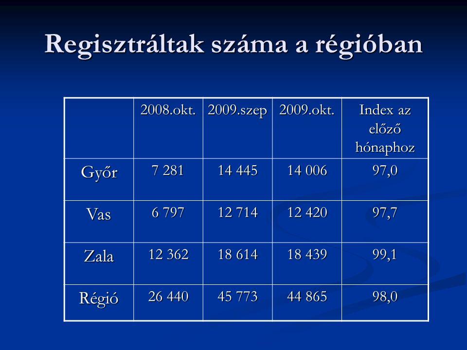 Regisztráltak száma a régióban 2008.okt.2009.szep2009.okt. Index az előző hónaphoz Győr 7 281 14 445 14 006 97,0 Vas 6 797 12 714 12 420 97,7 Zala 12